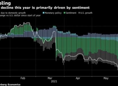 أول رد فعل لليرة التركية عقب قرار البنك المركزي